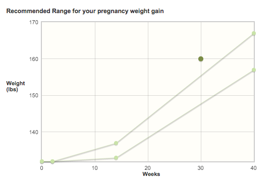 Gaining weight during pregnancy