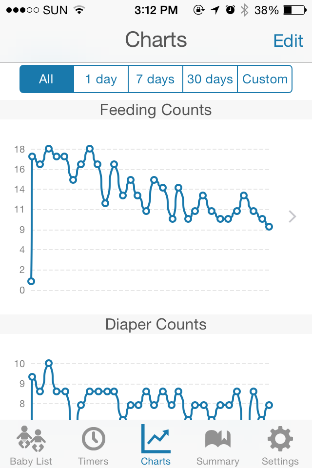 Basic Baby App Charts Review