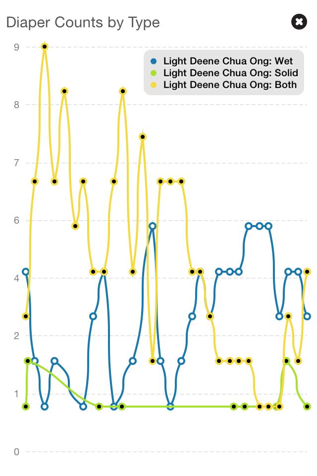 Basic Baby Diaper App Review