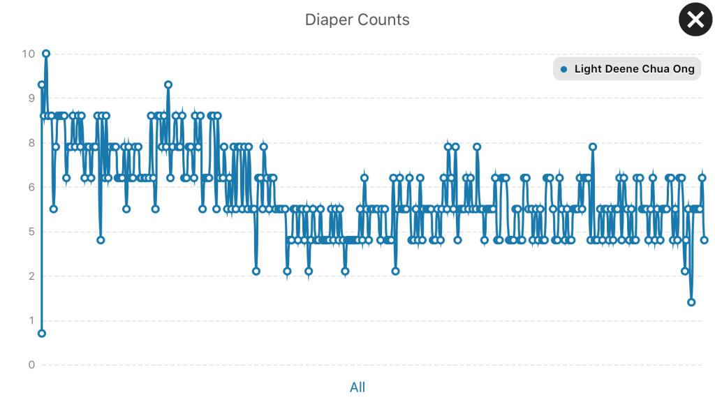 Baby Diaper Count after 1 Year