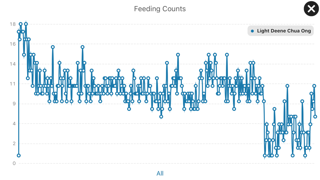 Baby Feeding Count after 1 Year